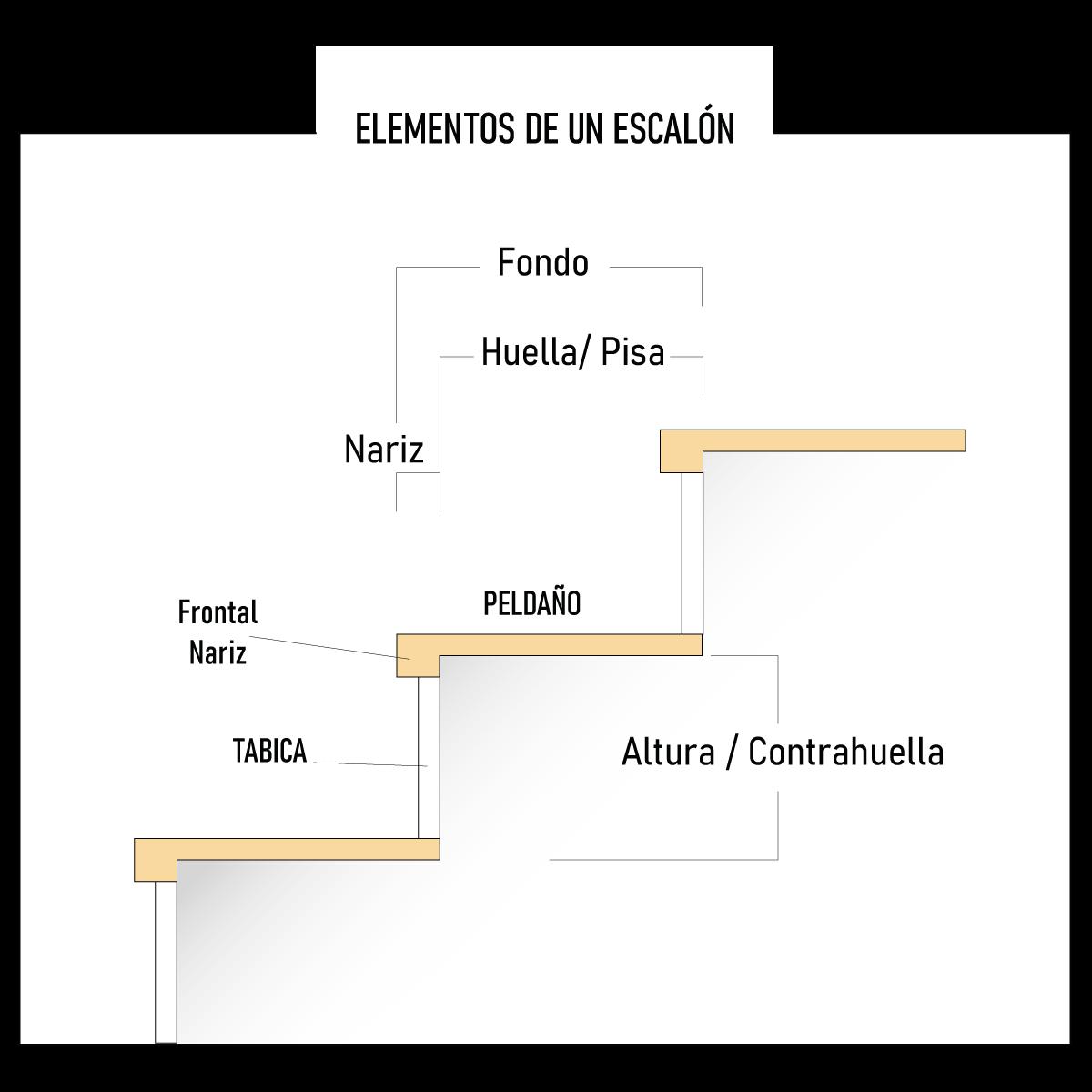 Partes de un escalón - Sección