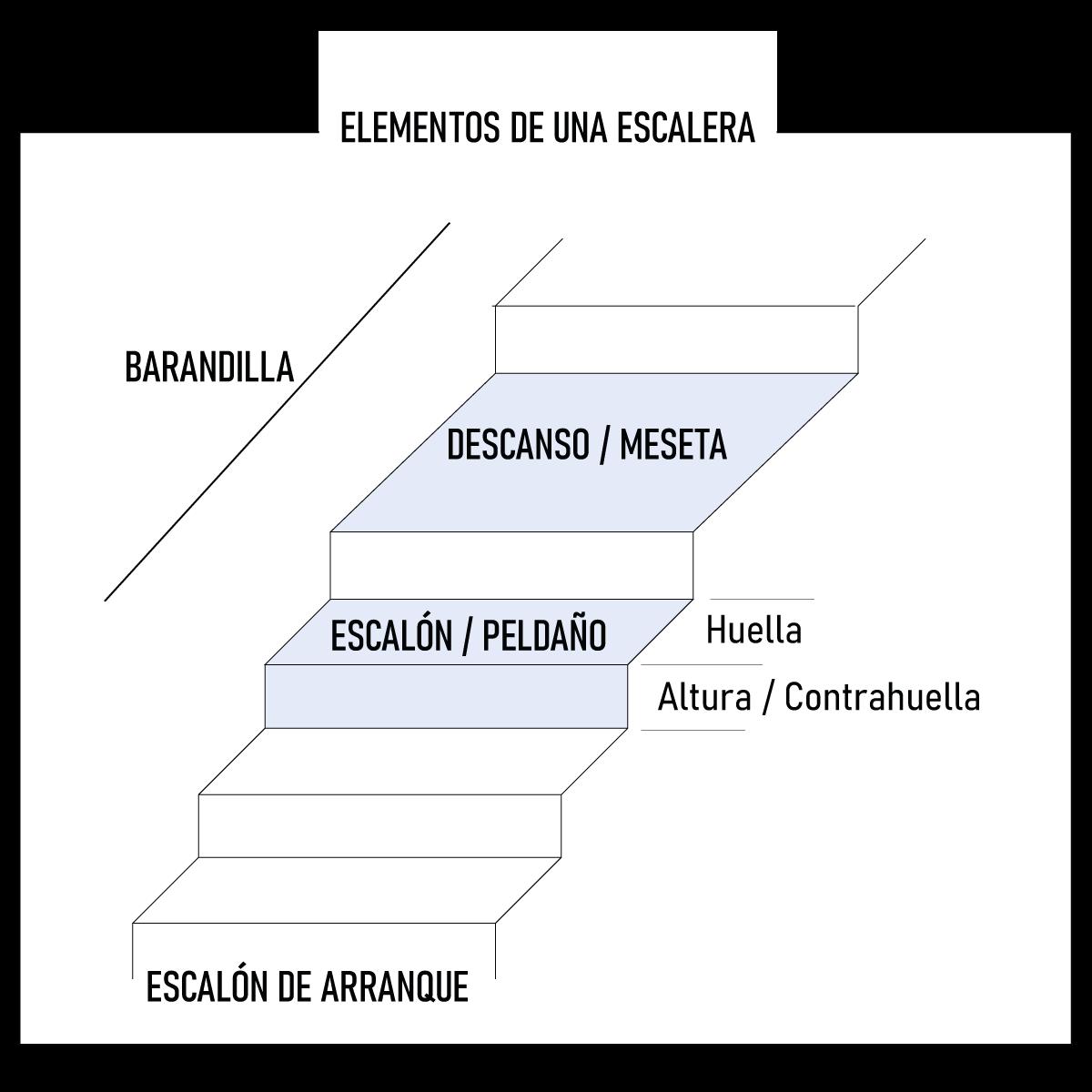 Partes de una escalera - Axonométrica